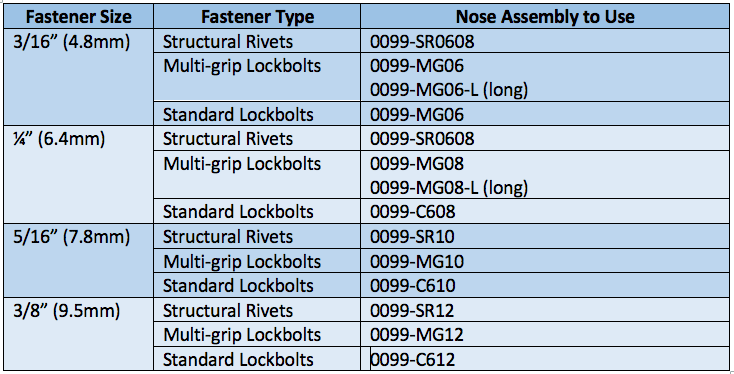 Nose Assembly for Rivets and Lockbolt Chart